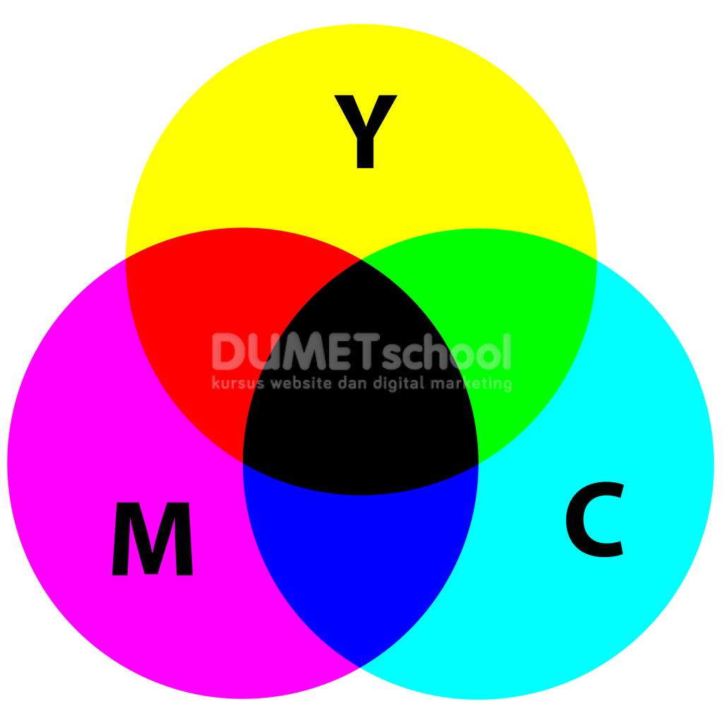 Istilah-Istilah yang Ada Dalam Desain Grafis PART2