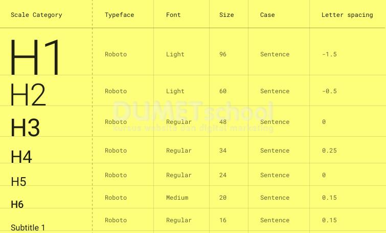 Tips dan Trick Ketika Menggunakan Typography